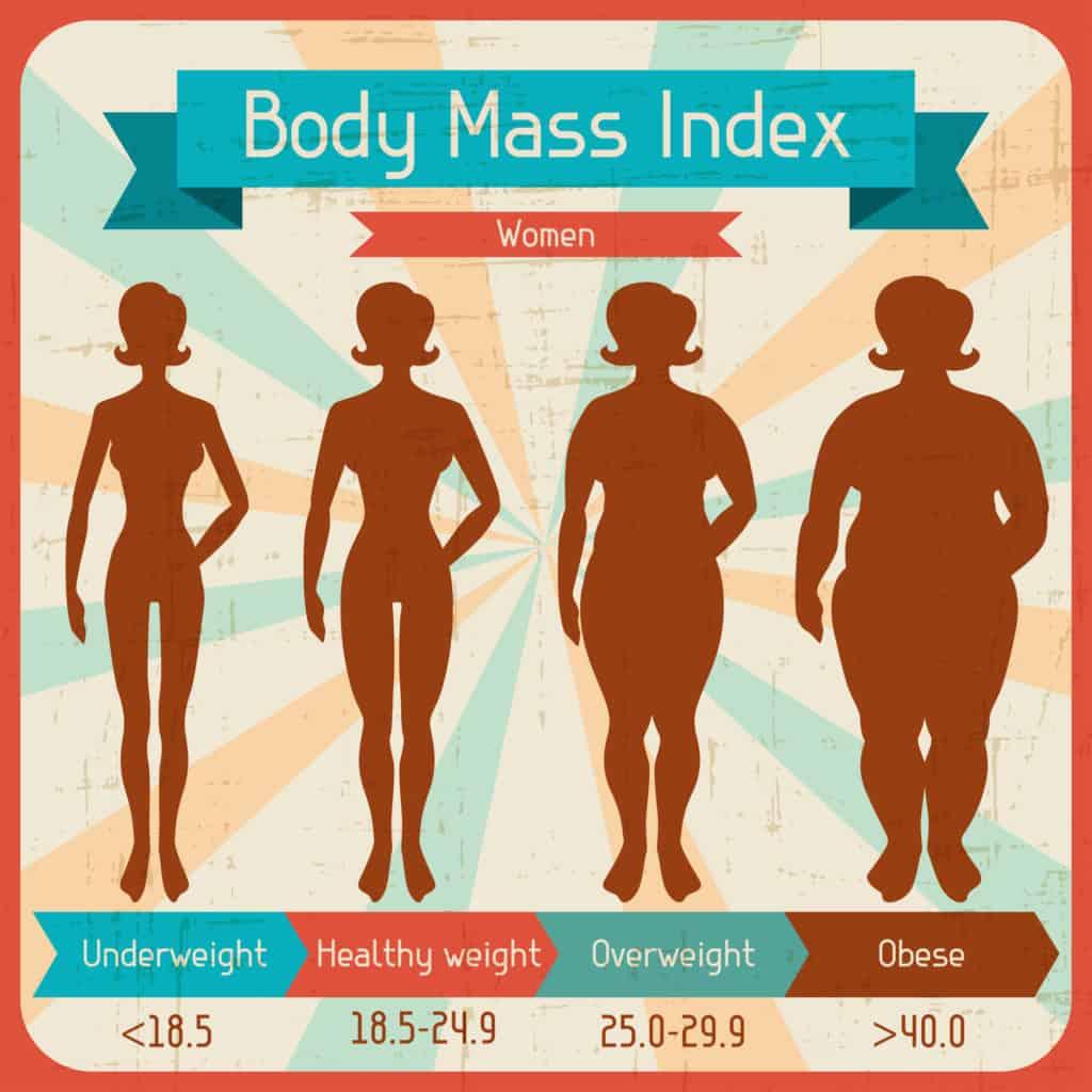 Body mass index for kvinder med undervægtig, sund vægt. overvægttig, fed
