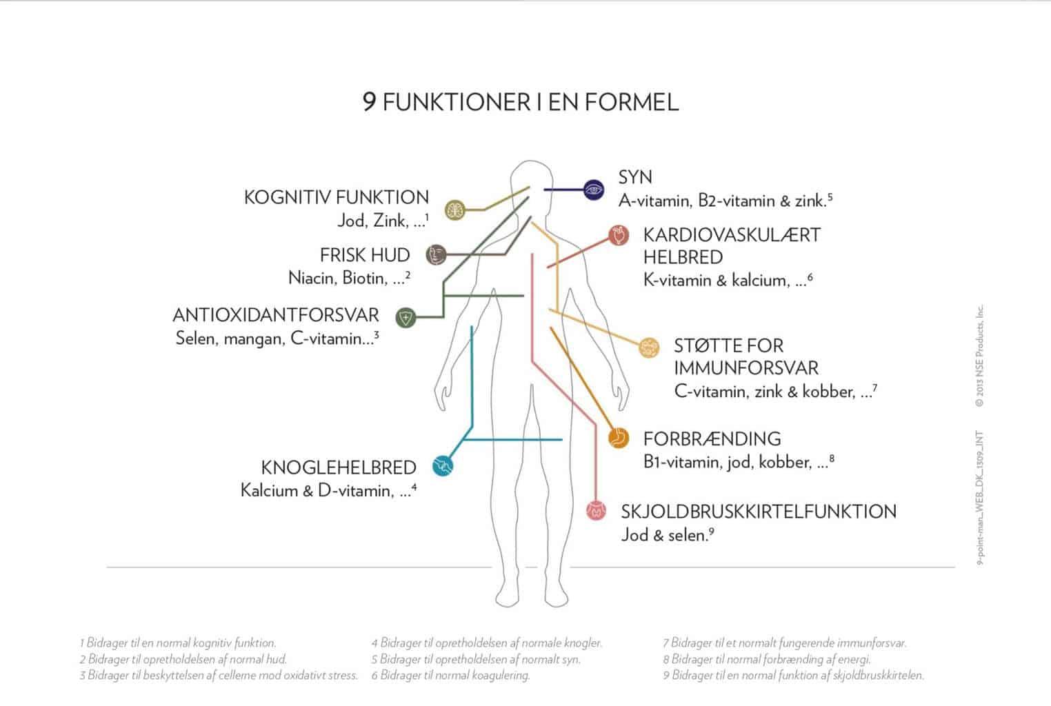 sundhedsformel